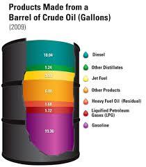 A Barrel of Crude Oil