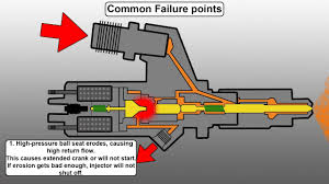 How a Common Rail <b>Diesel Injector</b> Works <b>and</b> Common Failure ...