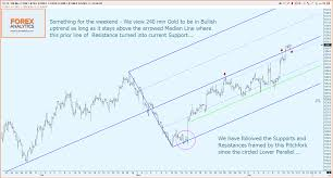 a golden easter egg ben drage safehaven com price moved from initial support in the circle at the lower parallel via support along the quartile to arrowed resistance at the median line