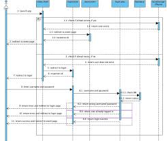 is  team wiki  t redspot sequence diagram   is  rs login sequence diagram jpg
