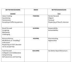 using modes to improve boardroom behaviour directorship ethics betterboardbehaviours png