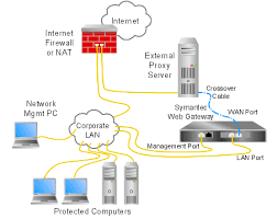diagrams of typical network configurationsinline symantec web gateway   an external proxy server connected to firewall