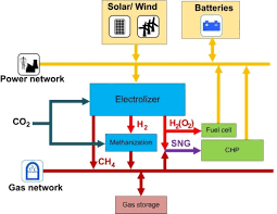 sample project power to gas institute of energy systems picture of the concept of power to gas