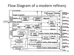 collection oil refinery diagram pictures   diagramscollection oil refinery process flow diagram pictures diagrams