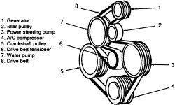 solved need diagram for 2003 taurus serpentine belt for fixya need diagram for serpentine belt for a 2003 ford taurus 3 liter single overhead