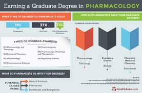 online masters in pharmacology and toxicology degree programs masters in pharmacology online degree program information