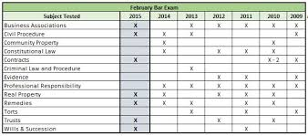 california releases official essay topics for february bar    a showing over the last few years of how often a subject has been tested on