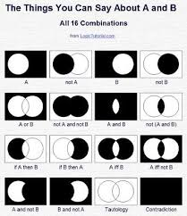 venn diagrams and finite geometry