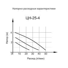 циркуляционный насос вихрь цн 25 4 68 7 1