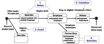 state diagrams  they don    t just state the obvious   business    state diagram example