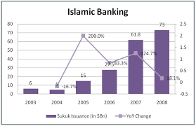islamic banking essay  wwwgxartorg islamic banking essay frame case essayislamic banking refers to a system of banking or banking activity