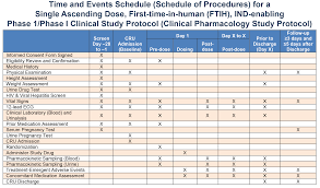 pharma sciences pk pd analysis and clinical time and events schedule for a phase 1 phase i clinical study protocol clinical