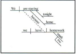 diagramminga complex sentence contains a main clause and a subordinate clause  the latter cannot stand alone  the subordinating conjunction  in this sentence the word