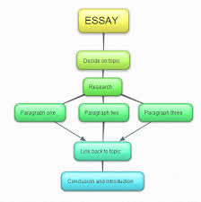planning an essay  writing modules  english writing bullet points  linear plans