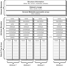 information management  technical specifications   coweeta ltergce data structure conceptual diagram