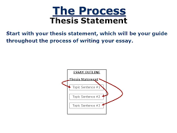 making an outline a plan that builds an essay essay ppt downloadexample here is an example of how a blank outline might look  essay outline i