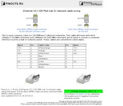 ethernet 10 100 mbit cat 5 network cable wiring pinout diagram ethernet 10 100 mbit cat 5 network cable wiring diagram