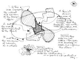 the design process   santacruzarchitect wordpress comcharles eames     conceptual diagram of the design process  displayed at the exhibition ""