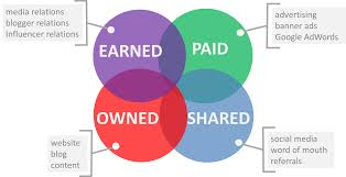 sample marketing plan paid owned earned and shared media paid owned earned shared