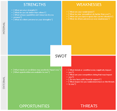 benefits of a swot analysis and how to fine tune itswot analysis diagram drawn using creately