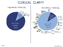 clerical clarity admin work in the first month of clerical clarity admin work in the first month of entrepreneurship therodinhoods