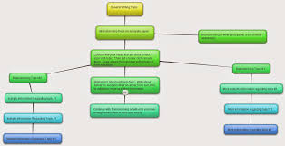 literacy and technology fifth week in masters education i hope this will help my students determine how to brainstorm and come up topics related to their essay i know i used graphic organizers as a student