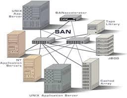 san accelerator   accelerates application performance in storage    san accelerator   accelerates application performance in storage area networks