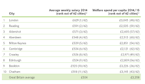 nearly a million new jobs created in british cities since  pr chart top 10 salary and welfare