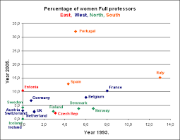 statistics   women and mathematicschart  gif