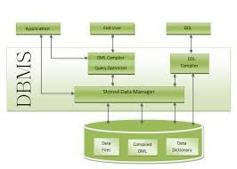 structure of dbms   structure of database   structure of database    sql interview questions