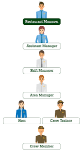 a closer look to each role   mcdonald    s maltarestaurant manager  responsibilities