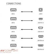 <b>INAKUSTIK Premium High</b> Speed USB 2.0 3,0 m - USB кабели тип ...