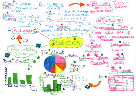 project maths junior certificate mindmap on statistics developed by students 1