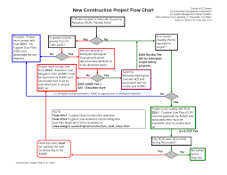 best photos of project flowchart examples   project management    construction project process flow chart