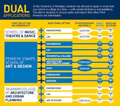 requirements   deadlines   undergraduate admissionsdual applications