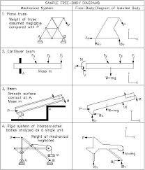 figure  various free body diagrams