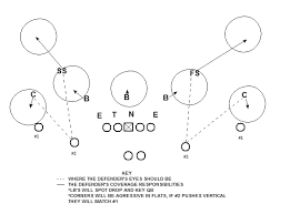 defensive scheme concept ers defense scheme