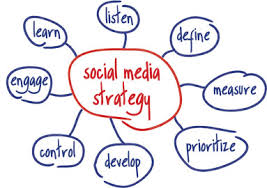 Image result for social media small business strategy
