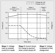 Charging Information For Lead Acid Batteries – Battery University