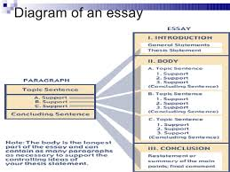 good essay structure psychology  essay writing service good essay structure psychology