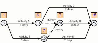 critical path method  cpm  tutor for construction scheduling    arrow diagram forward pass  dummies