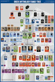 greek mythology family tree family tree chart charts and percy new 2015 version of my greek gods family tree poster now brighter colors