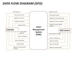 hotel management system      data flow diagram