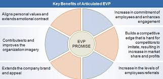 what makes a good employee value proposition econsultancy how to create an evp