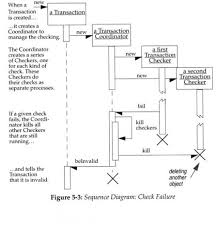 system sequence diagramsconcurrency in sequence diagrams