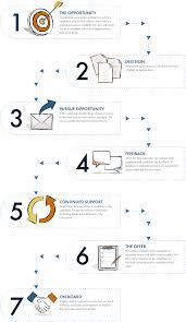 job seekers infographic 1 svg job seekers process