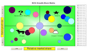 boston consulting group bcg growth share matrix chart templates    bcg growth share matrix excel templates