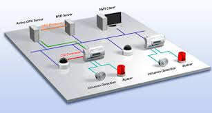 images of best network diagram   diagrams best images of nvr network diagram of system integration
