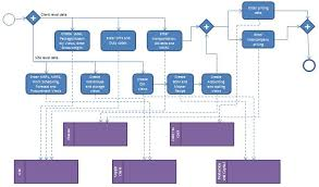 data management optimisation   reengineering master data processes    let us have a look at a typical end to end master data process for a player in this industry  given below is the as is flow diagram of the material creation