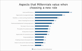 how to win the war for talent effectively manage millennials millenialgraph4